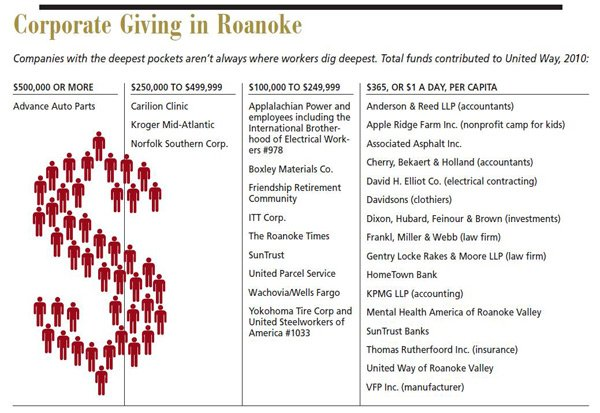 Corporate Giving in Roanoke